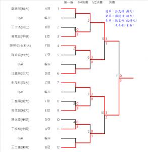 03.FinalResult