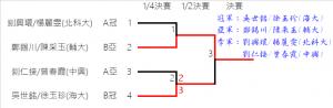 12.FinalResult