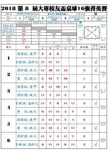 Qualify_B_Result