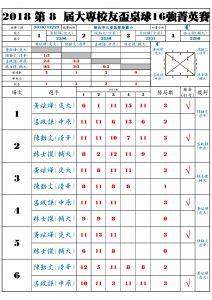 Qualify_C_Result