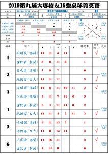 Group_B_RR_result