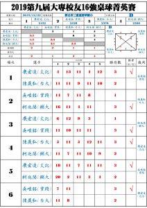 Group_D_RR_result
